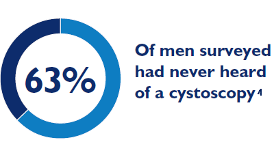63% Cysto Graphic