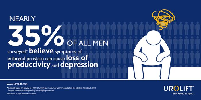 35% of men - Infographic